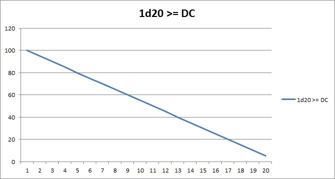1d20 vs DC