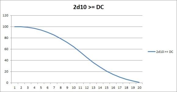 2d10 vs DC