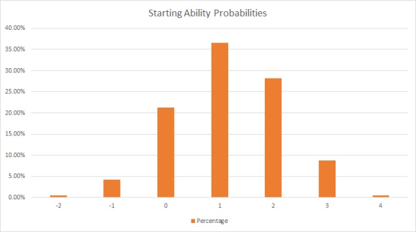 starting ability distribution
